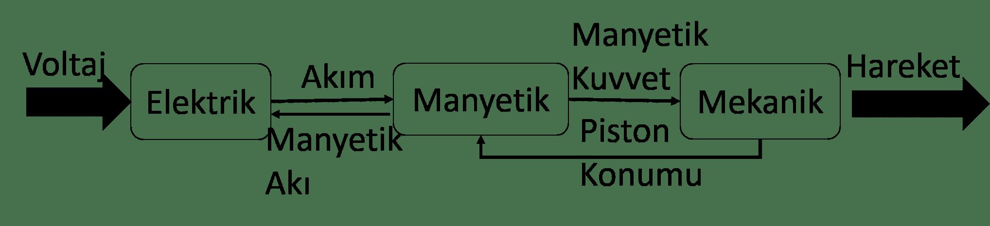 Solenoid eyleyicilerin ve valflerin çalışma prensiplerinin modellenmesi